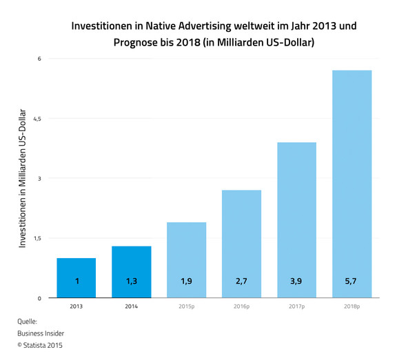 Native Advertising Investitionen